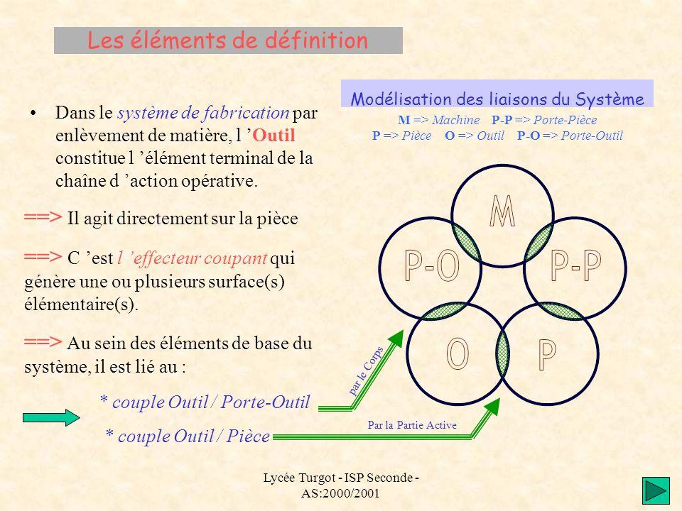 Lycée Turgot - ISP Seconde - AS:2000/2001 Les éléments de définition Dans le système de fabrication par enlèvement de matière, l Outil constitue l élé