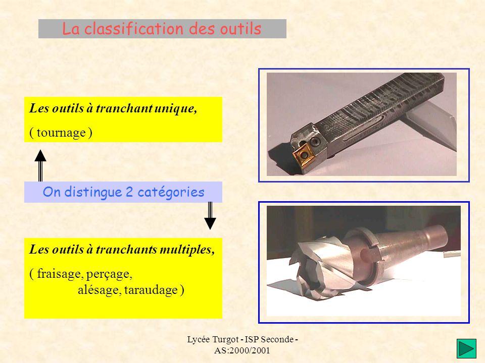 Lycée Turgot - ISP Seconde - AS:2000/2001 La classification des outils On distingue 2 catégories Les outils à tranchant unique, ( tournage ) Les outil