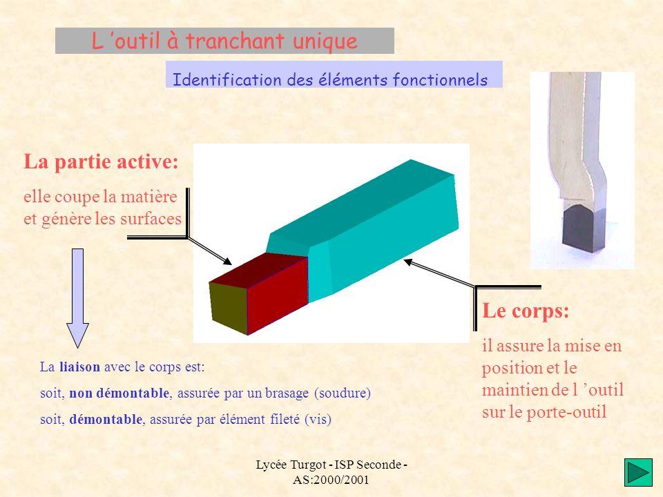 Lycée Turgot - ISP Seconde - AS:2000/2001 L outil à tranchant unique Identification des éléments fonctionnels La partie active: elle coupe la matière