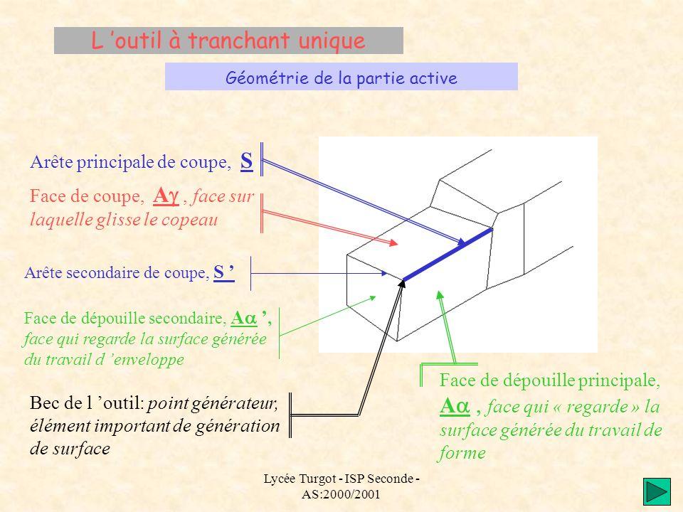 Lycée Turgot - ISP Seconde - AS:2000/2001 L outil à tranchant unique Géométrie de la partie active Arête principale de coupe, S Face de coupe, A, face