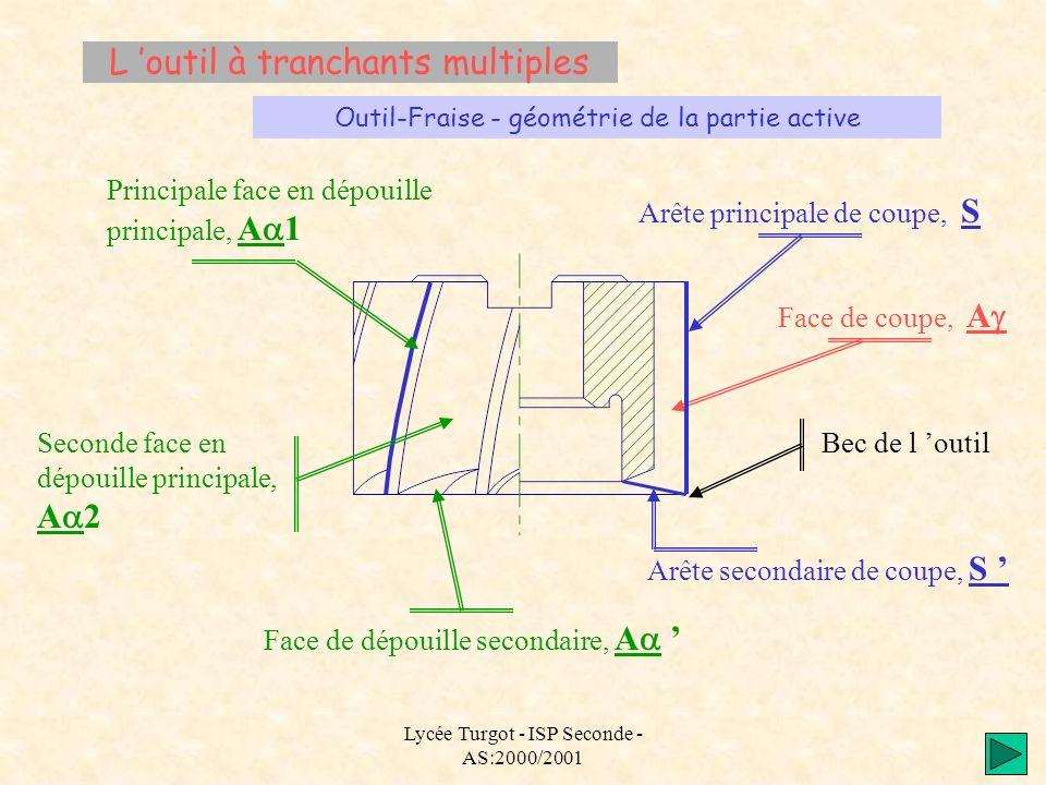 Lycée Turgot - ISP Seconde - AS:2000/2001 L outil à tranchants multiples Outil-Fraise - géométrie de la partie active Arête principale de coupe, S Fac