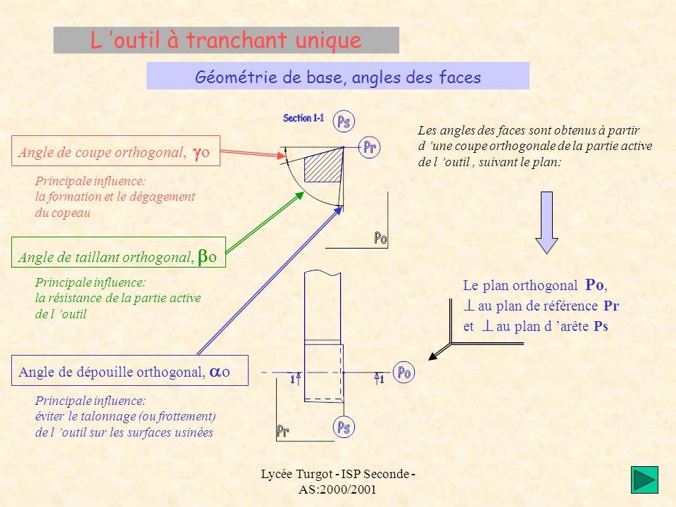Lycée Turgot - ISP Seconde - AS:2000/2001 L outil à tranchant unique Géométrie de base, angles des faces Les angles des faces sont obtenus à partir d
