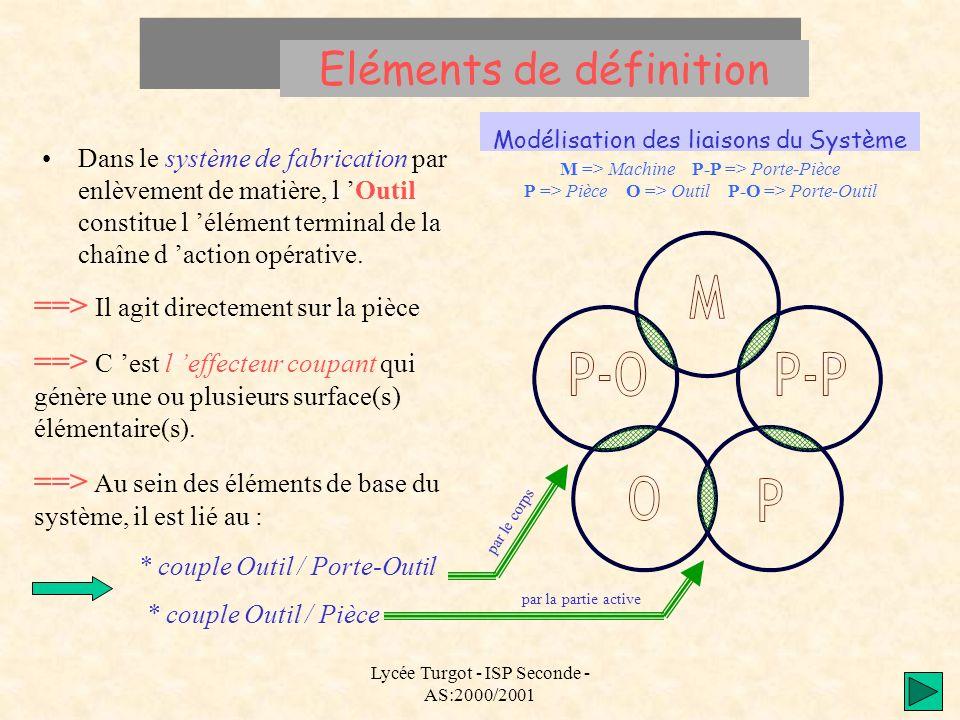 Lycée Turgot - ISP Seconde - AS:2000/2001 Eléments de définition Dans le système de fabrication par enlèvement de matière, l Outil constitue l élément