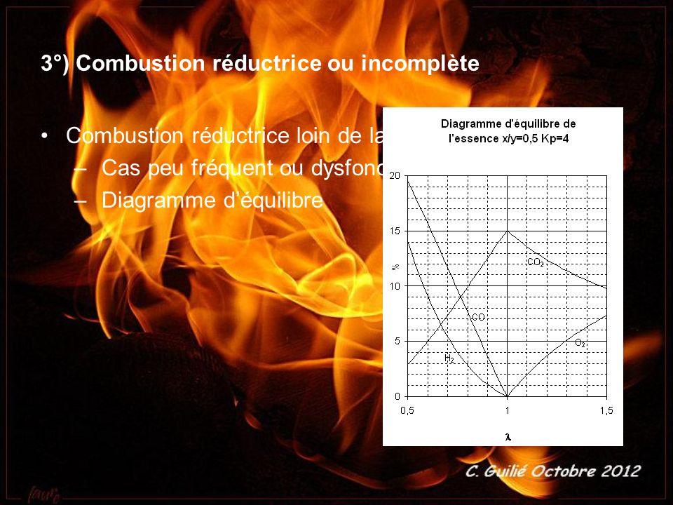3°) Combustion réductrice ou incomplète Combustion réductrice loin de la stœchiométrie: – Cas peu fréquent ou dysfonctionnement – Diagramme déquilibre