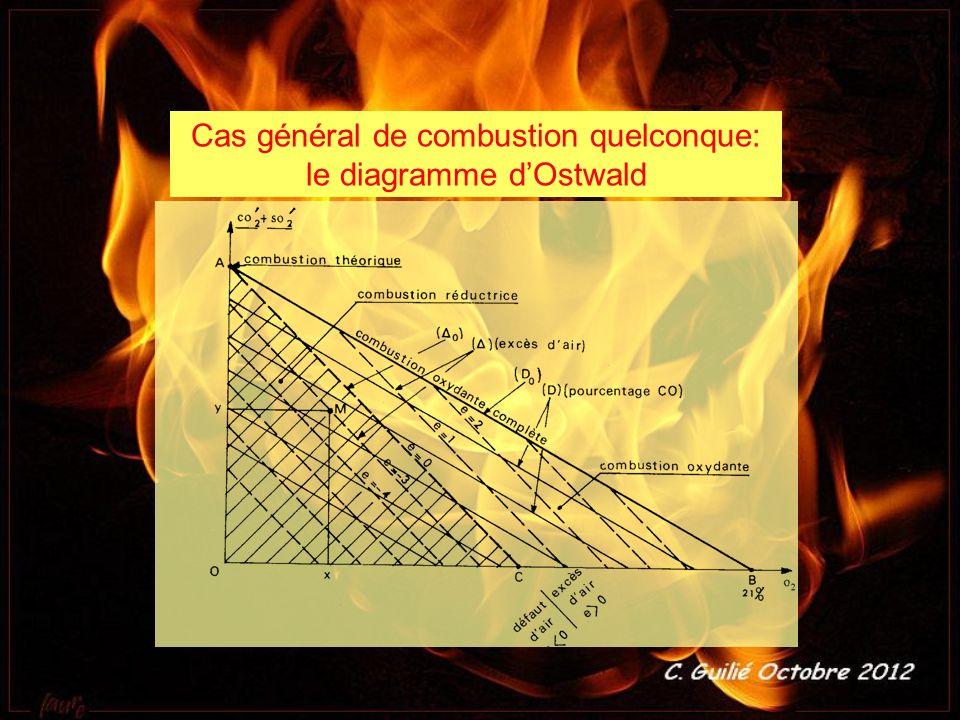 Cas général de combustion quelconque: le diagramme dOstwald