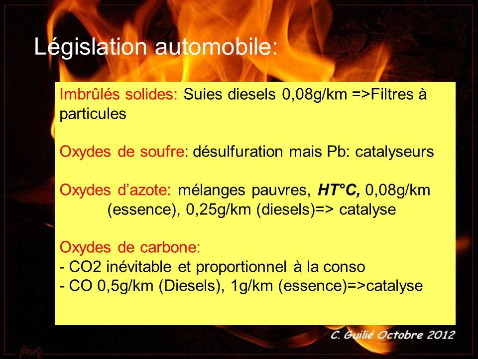 Imbrûlés solides: Suies diesels 0,08g/km =>Filtres à particules Oxydes de soufre: désulfuration mais Pb: catalyseurs Oxydes d azote: mélanges pauvres,