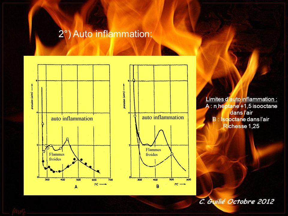 2°) Auto inflammation: Limites d auto inflammation : A : n heptane +1,5 isooctane dans l air B : Isooctane dans l air Richesse 1,25