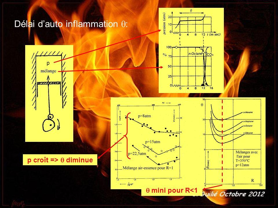 Délai d auto inflammation : p croît => diminue mini pour R<1 p