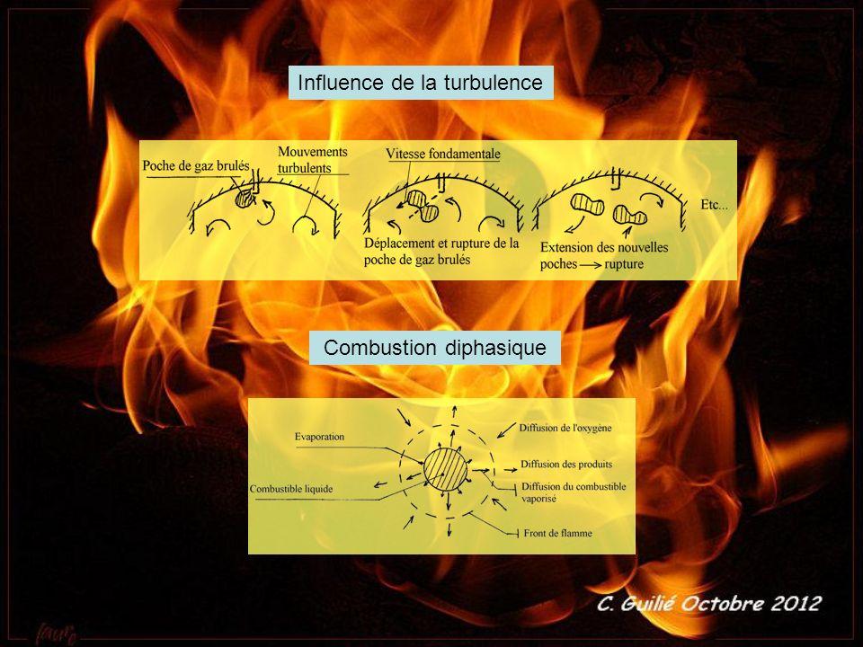Influence de la turbulence Combustion diphasique