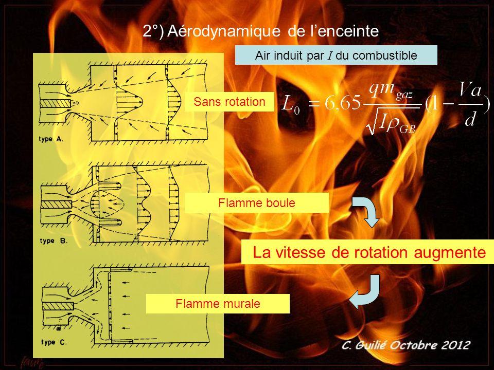 2°) Aérodynamique de l enceinte Sans rotation L a vitesse de rotation augmente Flamme boule Flamme murale Air induit par I du combustible