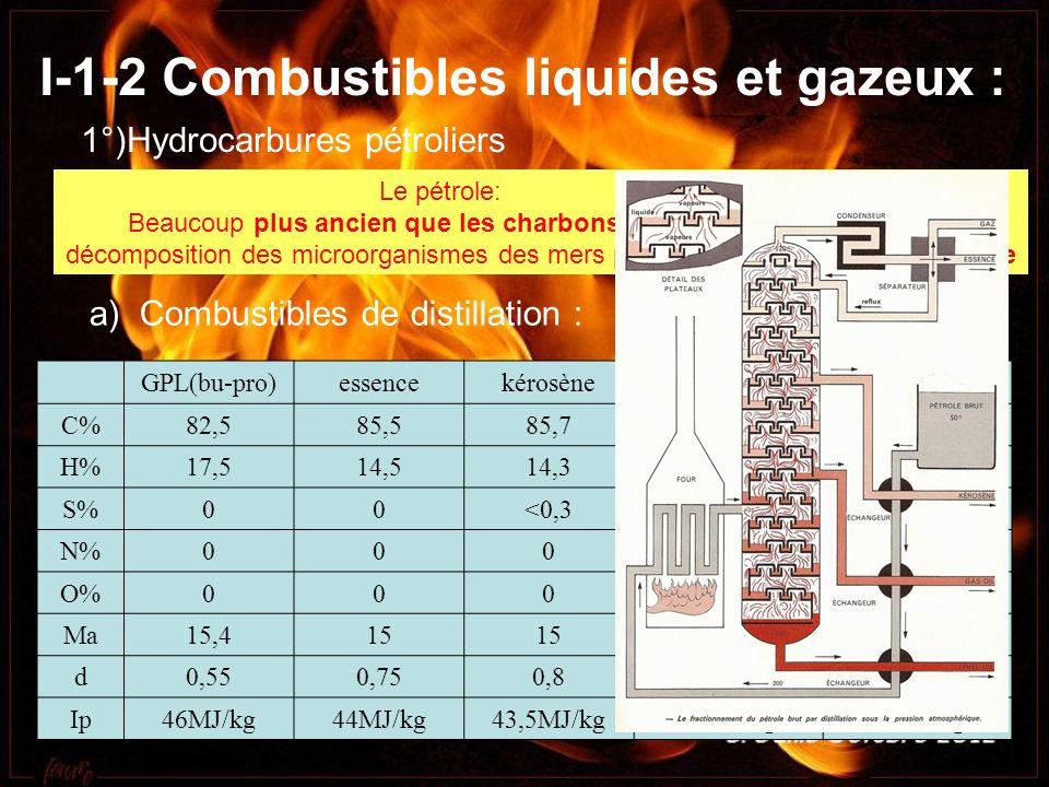 I-1-2 Combustibles liquides et gazeux : Le pétrole: Beaucoup plus ancien que les charbons (milliard dannées). Origine: décomposition des microorganism