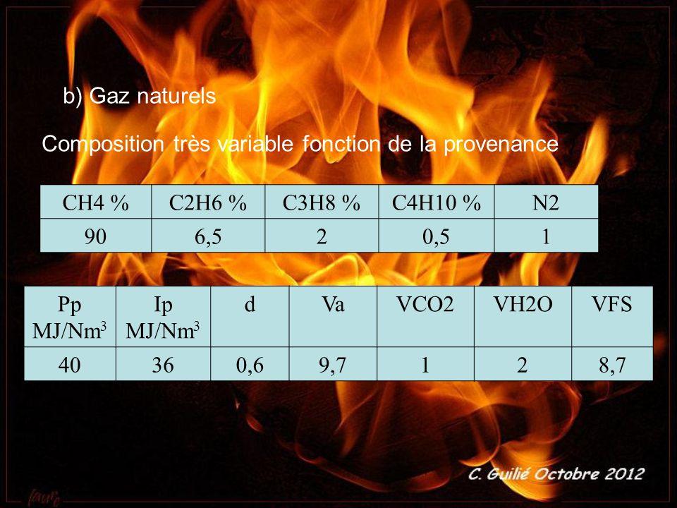 b) Gaz naturels Composition très variable fonction de la provenance CH4 %C2H6 %C3H8 %C4H10 %N2 906,520,51 Pp MJ/Nm 3 Ip MJ/Nm 3 dVaVCO2VH2OVFS 40360,6