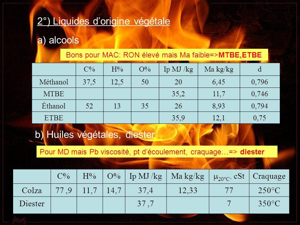 2°) Liquides dorigine végétale a) alcools b) Huiles végétales, diester C%H%O%Ip MJ /kgMa kg/kg 20°C. cSt Craquage Colza77,911,714,737,412,3377250°C Di
