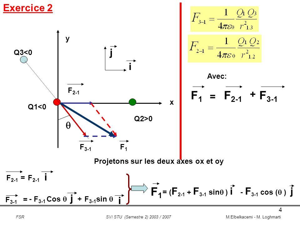 5 Exercice 3 On considère deux charges ponctuelles identiques +q = 2C disposées en A et B suivant laxe Oy à une distance a = 30 cm du centre O.