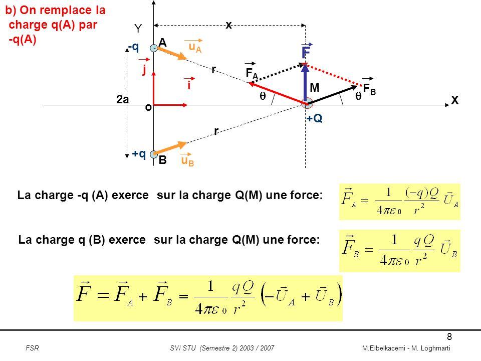 19 2) Relation entre q et q pour que C retrouve son équilibre au milieu de AB On déduit que la charge au point C (q): FSR SVI STU (Semestre 2) 2003 / 2007 M.Elbelkacemi - M.