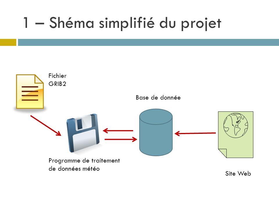 1 – Shéma simplifié du projet Base de donnée Programme de traitement de données météo Fichier GRIB2 Site Web