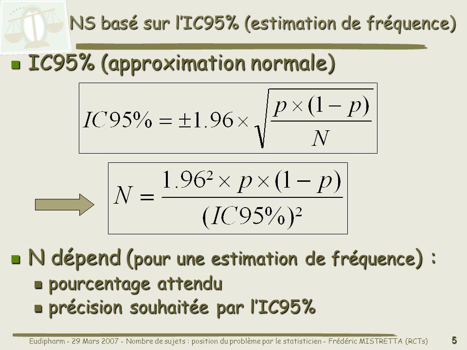 Eudipharm - 29 Mars 2007 - Nombre de sujets : position du problème par le statisticien - Frédéric MISTRETTA (RCTs) 5 NS basé sur lIC95% (estimation de fréquence) N dépend ( pour une estimation de fréquence ) : N dépend ( pour une estimation de fréquence ) : pourcentage attendu pourcentage attendu précision souhaitée par lIC95% précision souhaitée par lIC95% IC95% (approximation normale) IC95% (approximation normale)