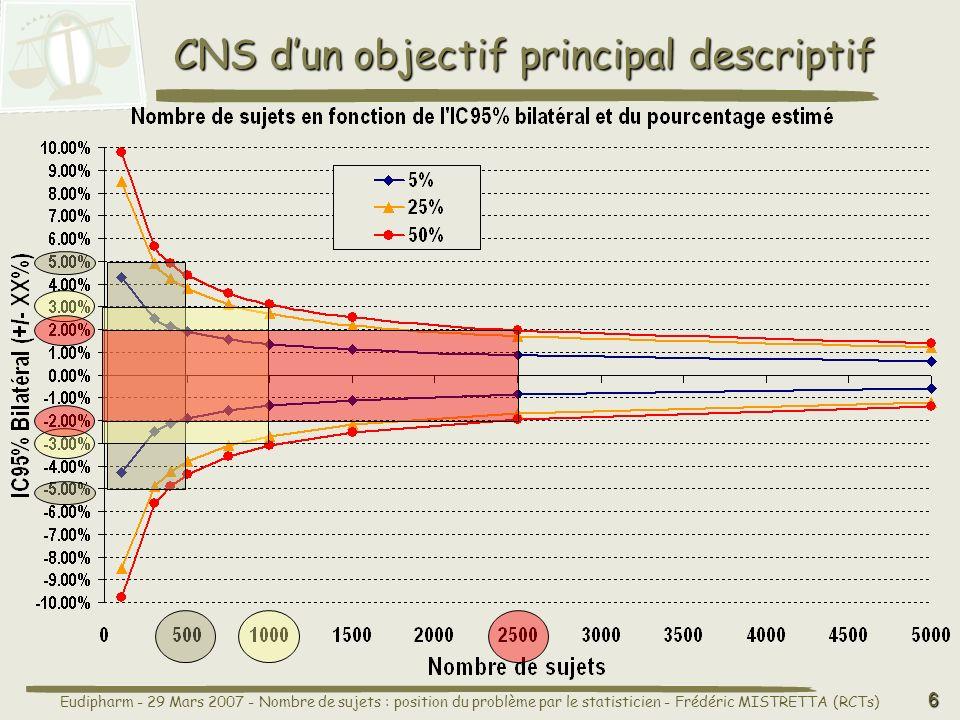 Eudipharm - 29 Mars 2007 - Nombre de sujets : position du problème par le statisticien - Frédéric MISTRETTA (RCTs) 6 CNS dun objectif principal descriptif