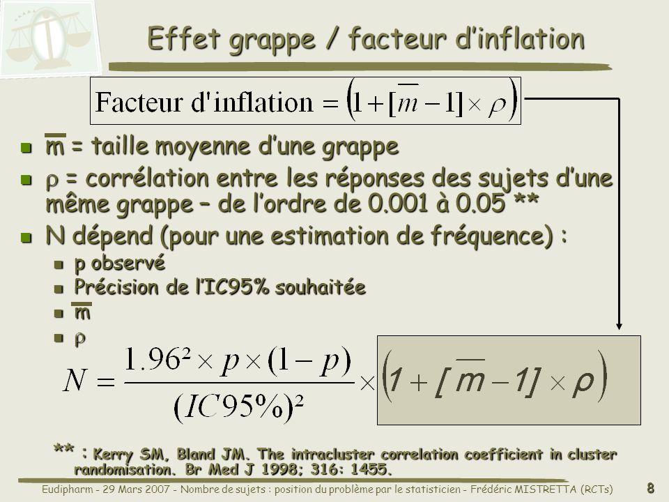 Eudipharm - 29 Mars 2007 - Nombre de sujets : position du problème par le statisticien - Frédéric MISTRETTA (RCTs) 8 Effet grappe / facteur dinflation m = taille moyenne dune grappe m = taille moyenne dune grappe = corrélation entre les réponses des sujets dune même grappe – de lordre de 0.001 à 0.05 ** = corrélation entre les réponses des sujets dune même grappe – de lordre de 0.001 à 0.05 ** N dépend (pour une estimation de fréquence) : N dépend (pour une estimation de fréquence) : p observé p observé Précision de lIC95% souhaitée Précision de lIC95% souhaitée m ** : Kerry SM, Bland JM.