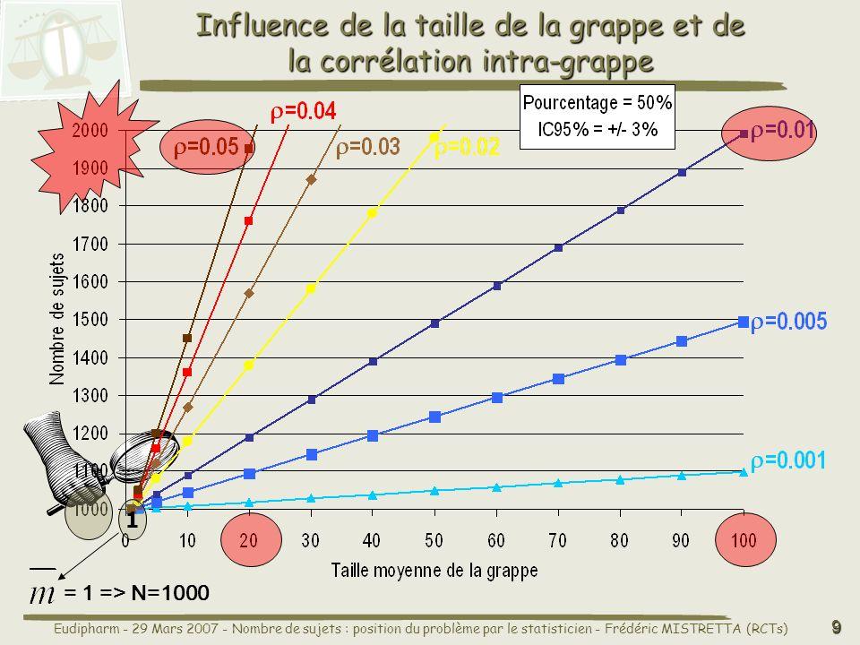 Eudipharm - 29 Mars 2007 - Nombre de sujets : position du problème par le statisticien - Frédéric MISTRETTA (RCTs) 9 Influence de la taille de la grappe et de la corrélation intra-grappe 1 = 1 => N=1000