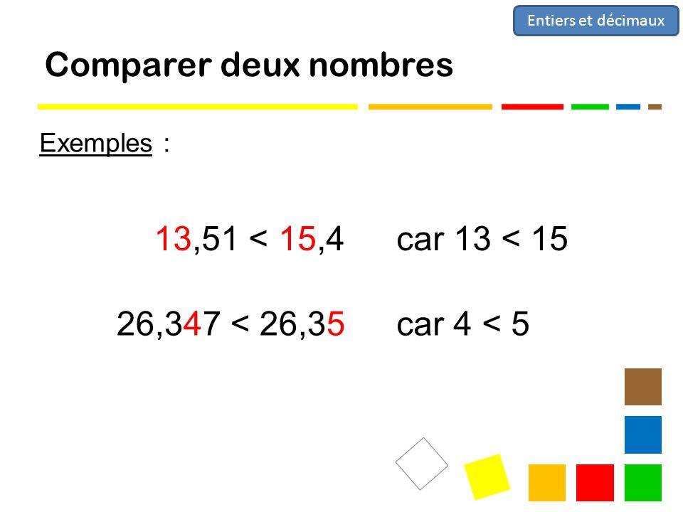 Comparer deux nombres Exemples : Entiers et décimaux 13,51 < 15,4car 13 < 15 26,347 < 26,35car 4 < 5
