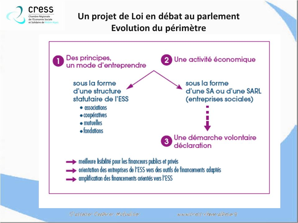 Un projet de Loi en débat au parlement Evolution du périmètre