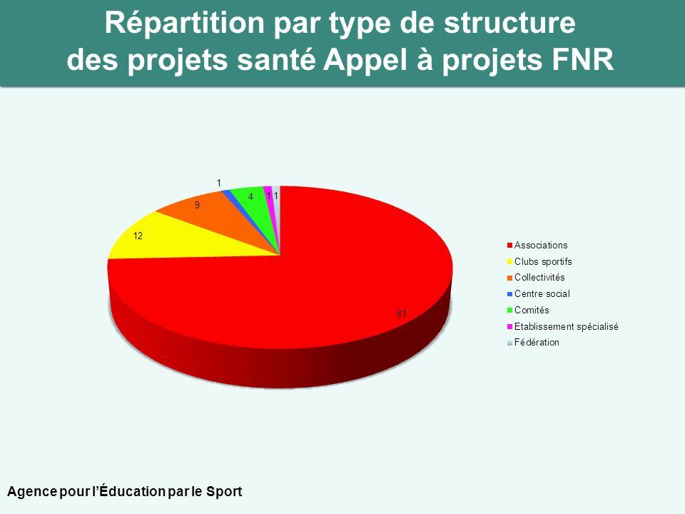 Répartition par type de structure des projets santé Appel à projets FNR Agence pour lÉducation par le Sport