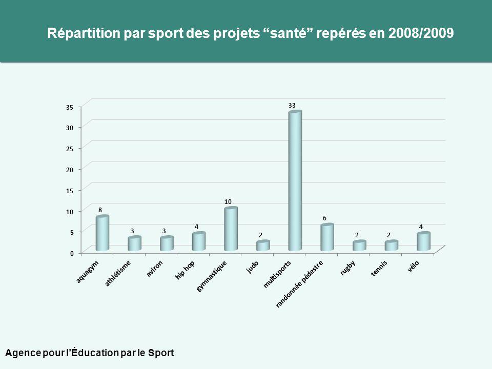 Répartition par sport des projets santé repérés en 2008/2009 Agence pour lÉducation par le Sport