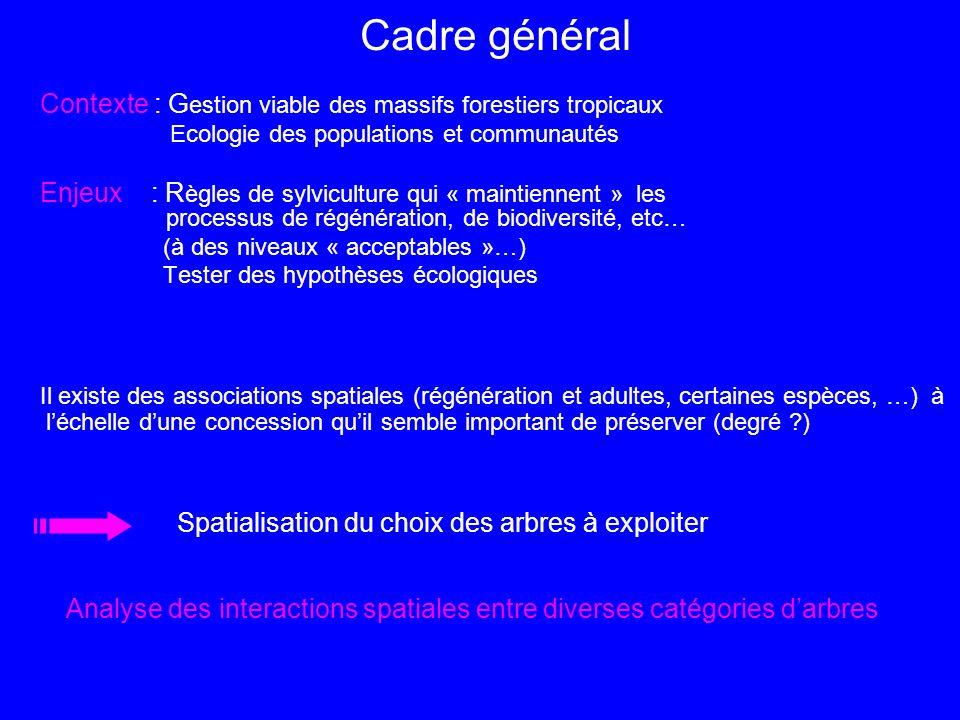 Association ou répulsion = résultat dinteractions complexes entre (1) les individus (intra- et inter- spécifiques) (2) les individus et lenvironnement On sait +/- étudier (1) et (2) séparement Mais ….