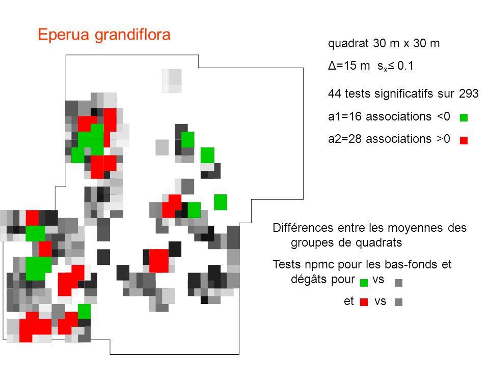 Eperua grandiflora quadrat 30 m x 30 m Δ=15 m s x 0.1 44 tests significatifs sur 293 a1=16 associations <0 a2=28 associations >0 Différences entre les moyennes des groupes de quadrats Tests npmc pour les bas-fonds et dégâts pour vs et vs