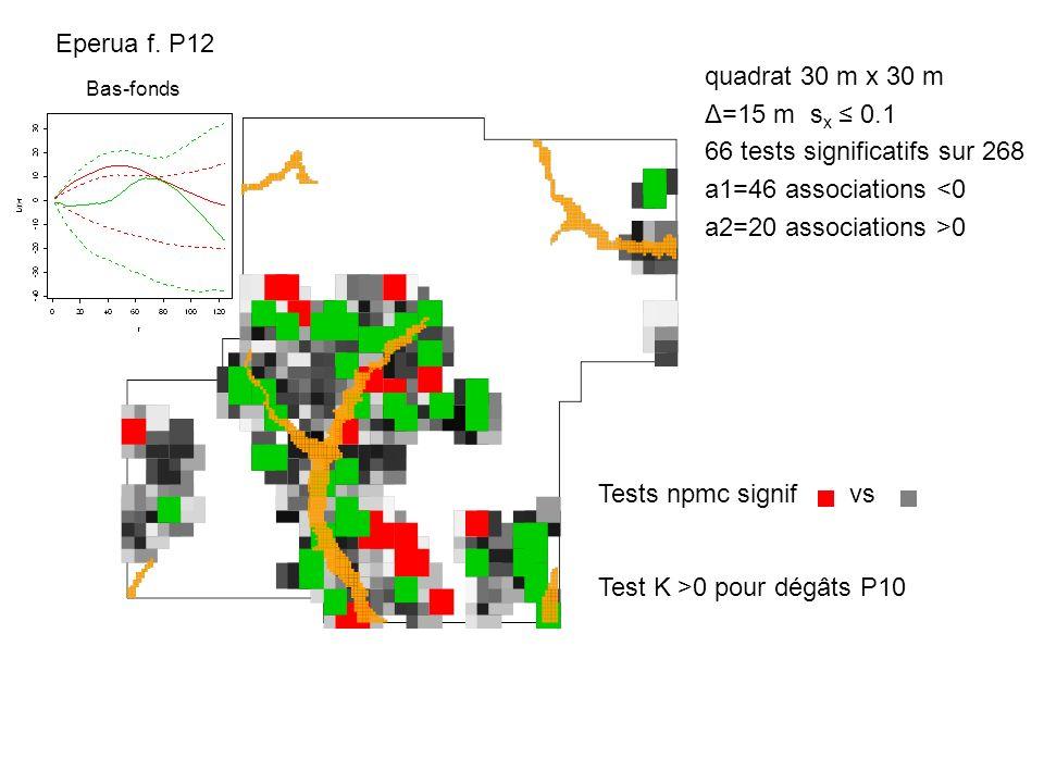 Eperua f. P12 quadrat 30 m x 30 m Δ=15 m s x 0.1 66 tests significatifs sur 268 a1=46 associations <0 a2=20 associations >0 Tests npmc signif vs Test