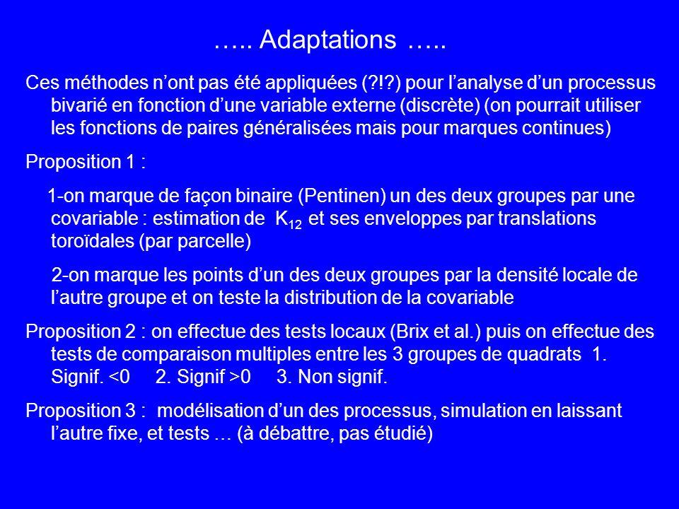 quadrat 30 m x 30 m Δ=15 m s x 0.2 22 tests significatifs sur 166 a1=8 associations <0 a2=14 associations >0 Différences entre les moyennes des groupes de quadrats npmc ns Dicorynia