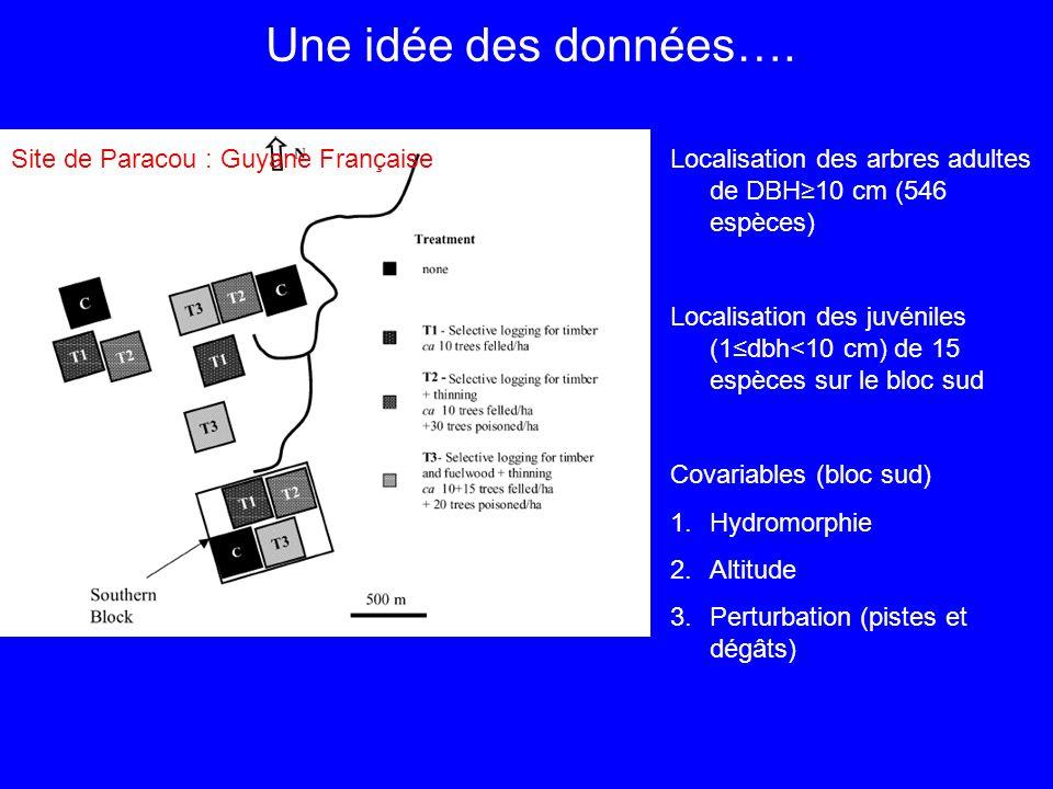 Une idée des données…. Un sit expérimental en Guyane Française … Site de Paracou : Guyane FrançaiseLocalisation des arbres adultes de DBH10 cm (546 es