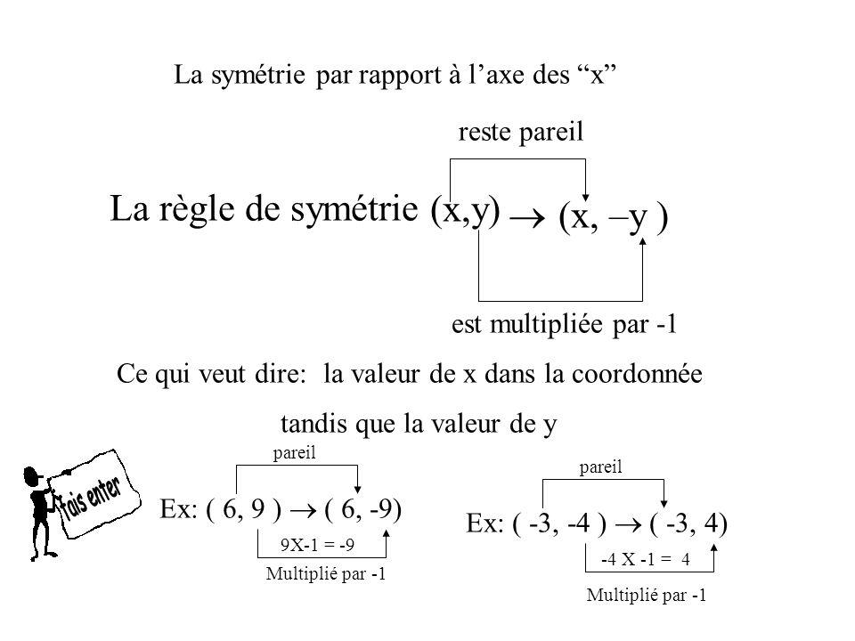 La symétrie par rapport à laxe des x La règle de symétrie Ce qui veut dire: reste pareil tandis que la valeur de y Ex: ( 6, 9 ) ( 6, -9) Multiplié par