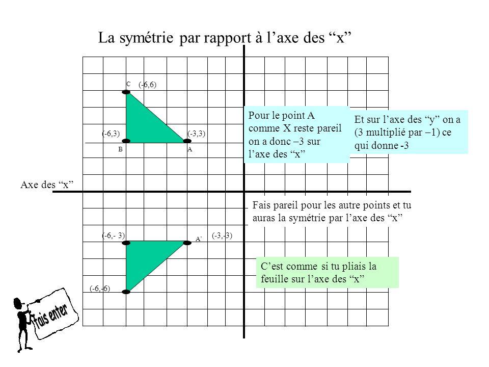 La symétrie par rapport à laxe des y La règle de symétrie Ce qui veut dire: reste pareil tandis que la valeur de x Ex: ( 6, 9 ) (- 6, 9) Multiplié par -1 pareil (x,y) (-x, y ) la valeur de y dans la coordonnée est multipliée par -1 Ex: ( -3, -4 ) (3, -4) Multiplié par -1 pareil 6 X-1 = -6 -3 X -1 = 3