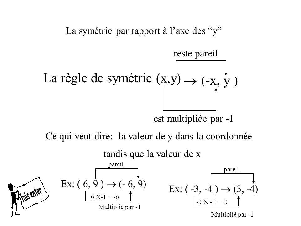 La symétrie par rapport à laxe des y La règle de symétrie Ce qui veut dire: reste pareil tandis que la valeur de x Ex: ( 6, 9 ) (- 6, 9) Multiplié par