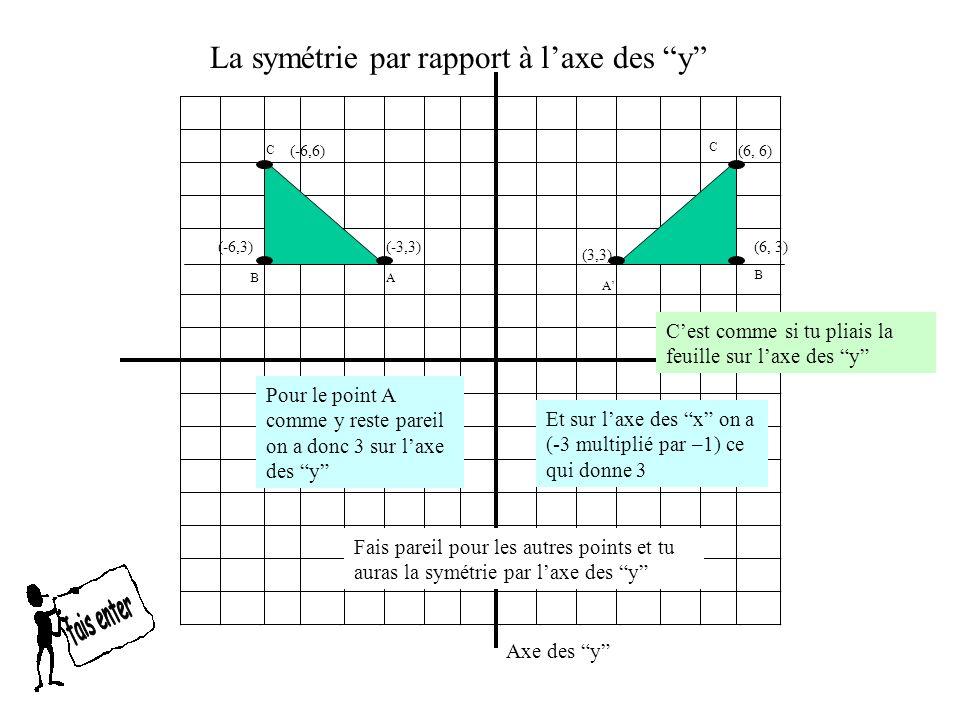 La symétrie par rapport à la bissectrice du 1er quadrant La règle de symétrie Ce qui veut dire: devient la coordonnée de y tandis que la valeur de y Ex: ( 6, 9 ) (9, 6) devient la coordonnée de x Devient la coordonnée de y (x,y) (y,x ) la valeur de x dans la coordonnée Devient la coordonnée de x Ex: ( -3, -4 ) (-4, -3) devient la coordonnée de x Devient la coordonnée de y