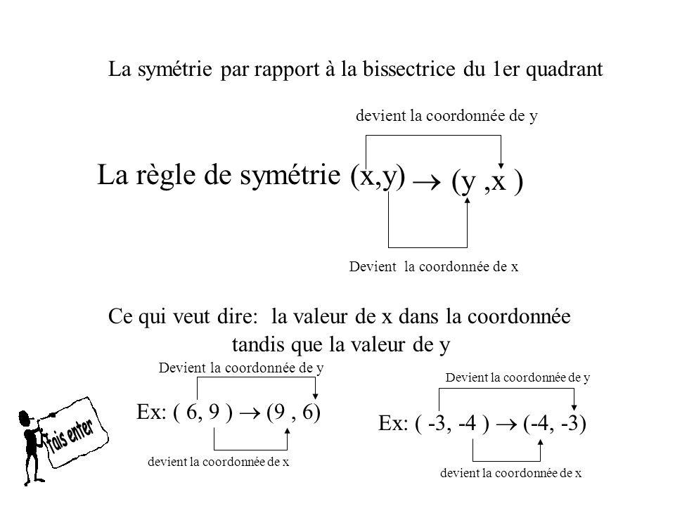 C (-6,6) A B (-3,3)(-6,3) La symétrie par rapport à la bissectrice du 1er quadrant A (3,-3) (6, -3) (6, -6) Pour le point A: comme x devient la coordonnée de y alors nous auront (x, -3) Et comme y devient la coordonnée de x nous aurons (3, -3) Fais pareil pour les autres points et tu auras la symétrie par la bissectrice du 1er quadrant Cest comme si tu pliais la feuille en diagonale B C