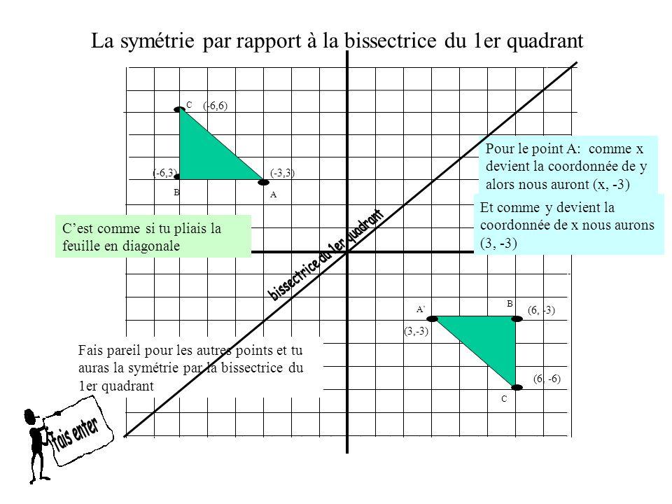 La symétrie par rapport à la bissectrice du 2e quadrant La règle de symétrie Ce qui veut dire: devient la coordonnée de y multiplié par -1 tandis que la valeur de y Ex: ( 6, 9 ) (-9, -6) devient la coordonnée de x multiplié par -1 Devient la coordonnée de y multiplié par -1 (x,y) (-y,-x ) la valeur de x dans la coordonnée Devient la coordonnée de x multiplié par -1 Ex: ( -3, -4 ) (4, 3) devient la coordonnée de x multiplié par -1 Devient la coordonnée de y multiplié par -1