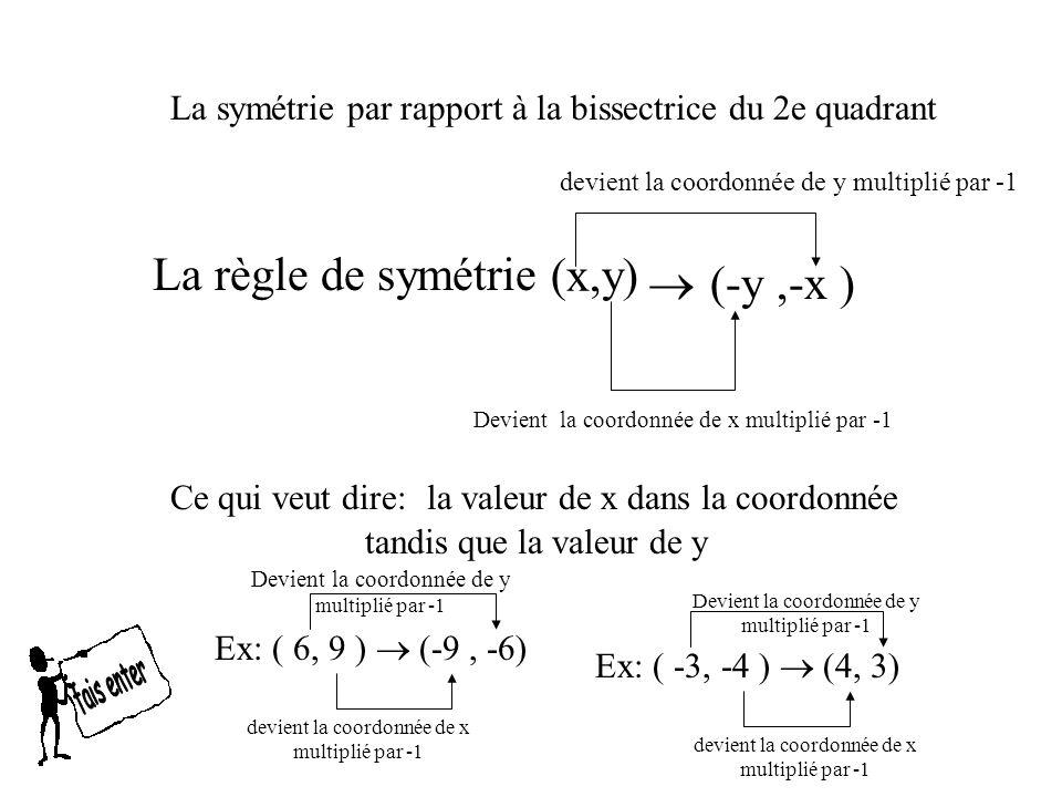 C (-7,1) A B (-4,1) (-7,4) La symétrie par rapport à la bissectrice du 2e quadrant A (-1,4) (-4, 7) (-1, 7) Pour le point A: comme x devient la coordonnée de y multiplié par -1 alors nous aurons (x, 4) Et comme y devient la coordonnée de x multiplié par -1 nous aurons ( -1, 4) Fais pareil pour les autres points et tu auras la symétrie par la bissectrice du 2e quadrant Cest comme si tu pliais la feuille en diagonale BC