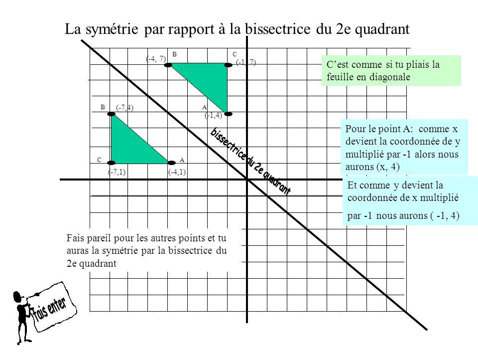 C (-7,1) A B (-4,1) (-7,4) La symétrie par rapport à la bissectrice du 2e quadrant A (-1,4) (-4, 7) (-1, 7) Pour le point A: comme x devient la coordo