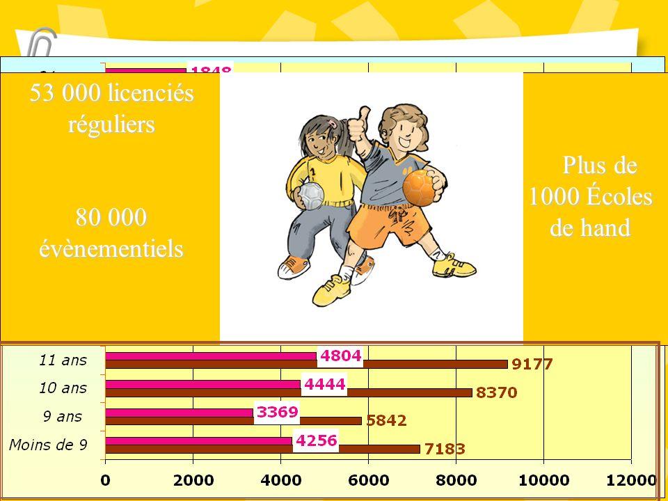 53 000 licenciés réguliers 80 000 évènementiels Plus de 1000 Écoles de hand Plus de 1000 Écoles de hand