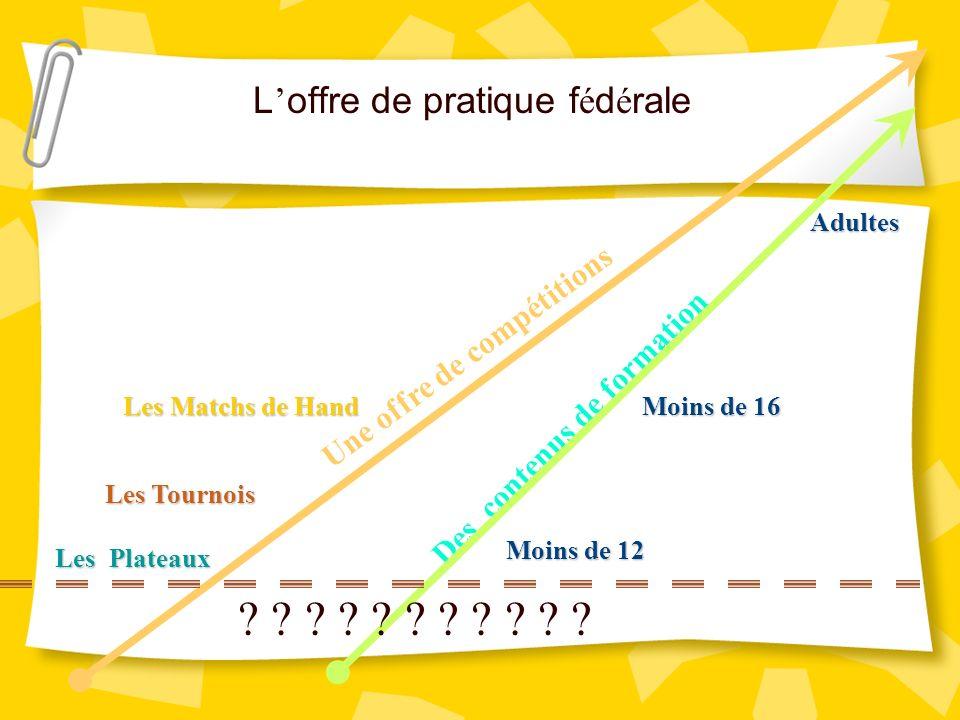 L offre de pratique f é d é rale Les Tournois Les Plateaux Les Matchs de Hand Une offre de compétitions Des contenus de formation Moins de 12 Moins de 16 Adultes .