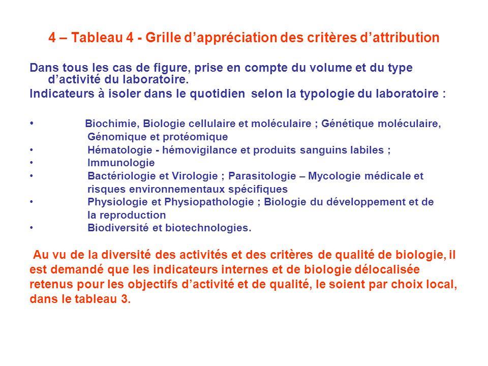 4 – Tableau 4 - Grille dappréciation des critères dattribution Dans tous les cas de figure, prise en compte du volume et du type dactivité du laborato