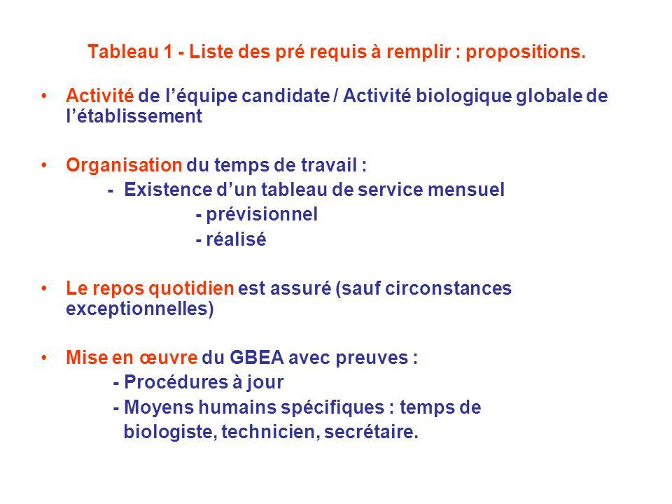 Tableau 1 - Liste des pré requis à remplir : propositions. Activité de léquipe candidate / Activité biologique globale de létablissement Organisation