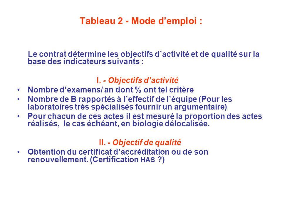 Tableau 2 - Mode demploi : Le contrat détermine les objectifs dactivité et de qualité sur la base des indicateurs suivants : I. - Objectifs dactivité