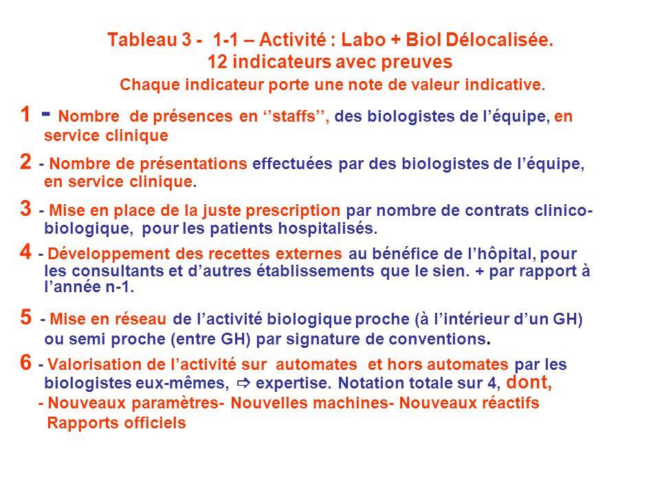 Tableau 3 - 1-1 – Activité : Labo + Biol Délocalisée. 12 indicateurs avec preuves Chaque indicateur porte une note de valeur indicative. 1 - Nombre de
