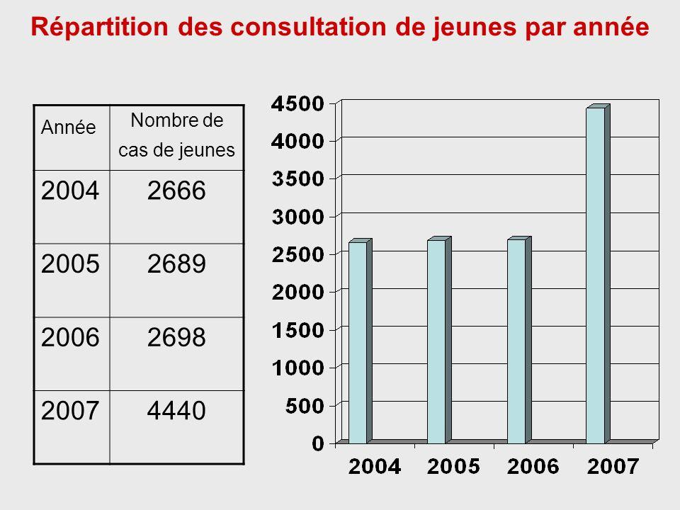 Conclusion Augmentation significative du nombre de jeunes qui consultent à partir de 2007 Apparition des IST/Sida et pathologies du domaine de la SR à partir de lâge de 15ans Les formations sanitaires avec une faible activité de SR sont également peu fréquentées par les jeunes La plus part des pathologies du domaine de la SR sont représentées par les consultations prénatales