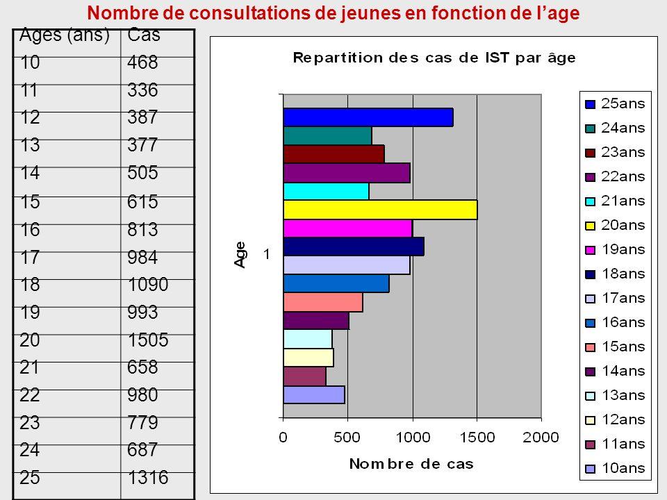 FREQUENTATION DES CENTRES JEUNES ANNEE 2007