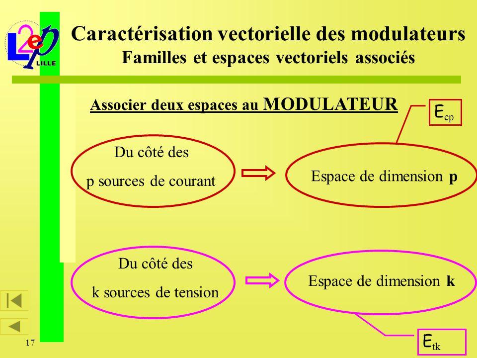 17 Associer deux espaces au MODULATEUR Caractérisation vectorielle des modulateurs Familles et espaces vectoriels associés Espace de dimension p E cp